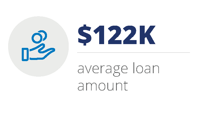 $123K average loan amount